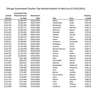 Retired CPS Teachers Getting Huge Pensions From Small Contributions