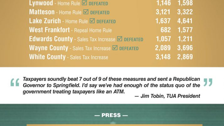 411 Victories: Taxpayers Have Spoken!