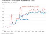 """Tax Freedom Day"" Is an Oxymoron"